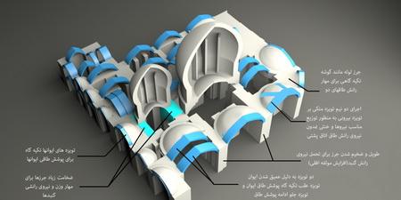 مفهوم نیارش در معماری ایران